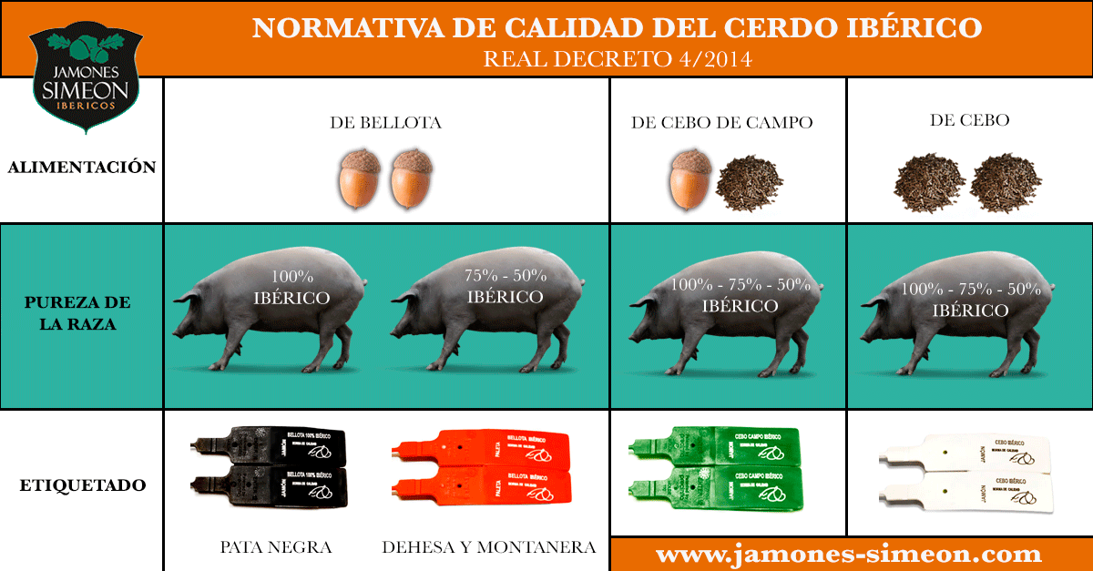 clasificacion-jamon-iberico-normativa