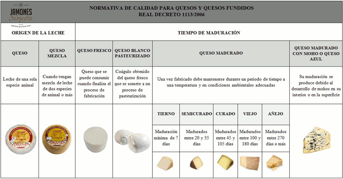 normativa-quesos-y quesos-fundidos-jamones-simeon